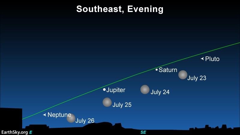 Полна Месечина, Сатурн и Јупитер